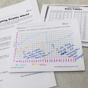 Students graph seismic waves as evidence for Earth's interior structure.