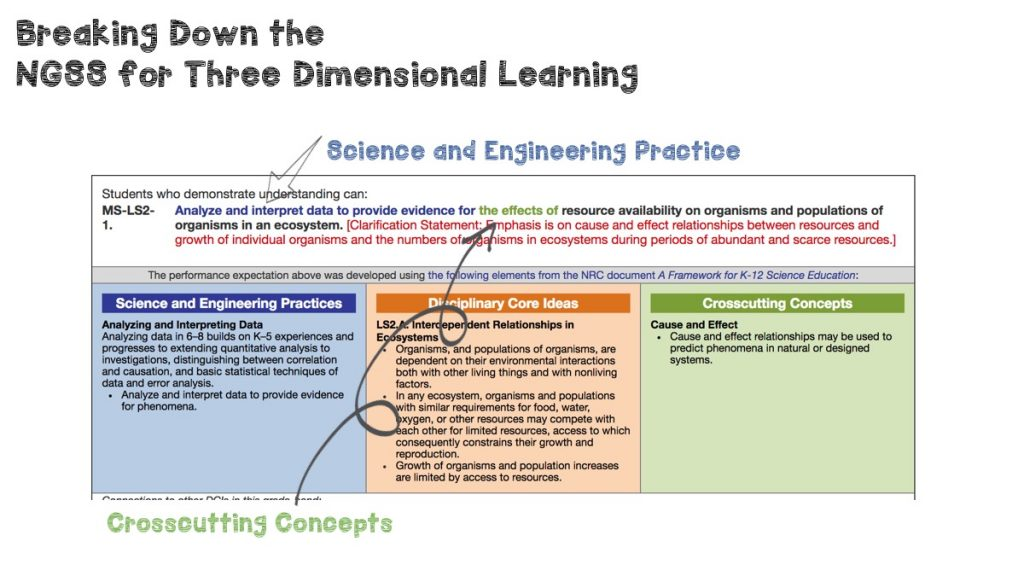 The NGSS performance expectations are designed for three dimensional learning. The Science and Engineering Practices and Crosscutting Concepts are already bundled right into the standard!